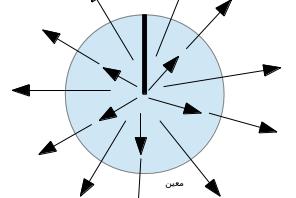 وحيد القطب: محاكاة وحيد القطب بمجال مغناطيسي اصطناعي لأول مرة..